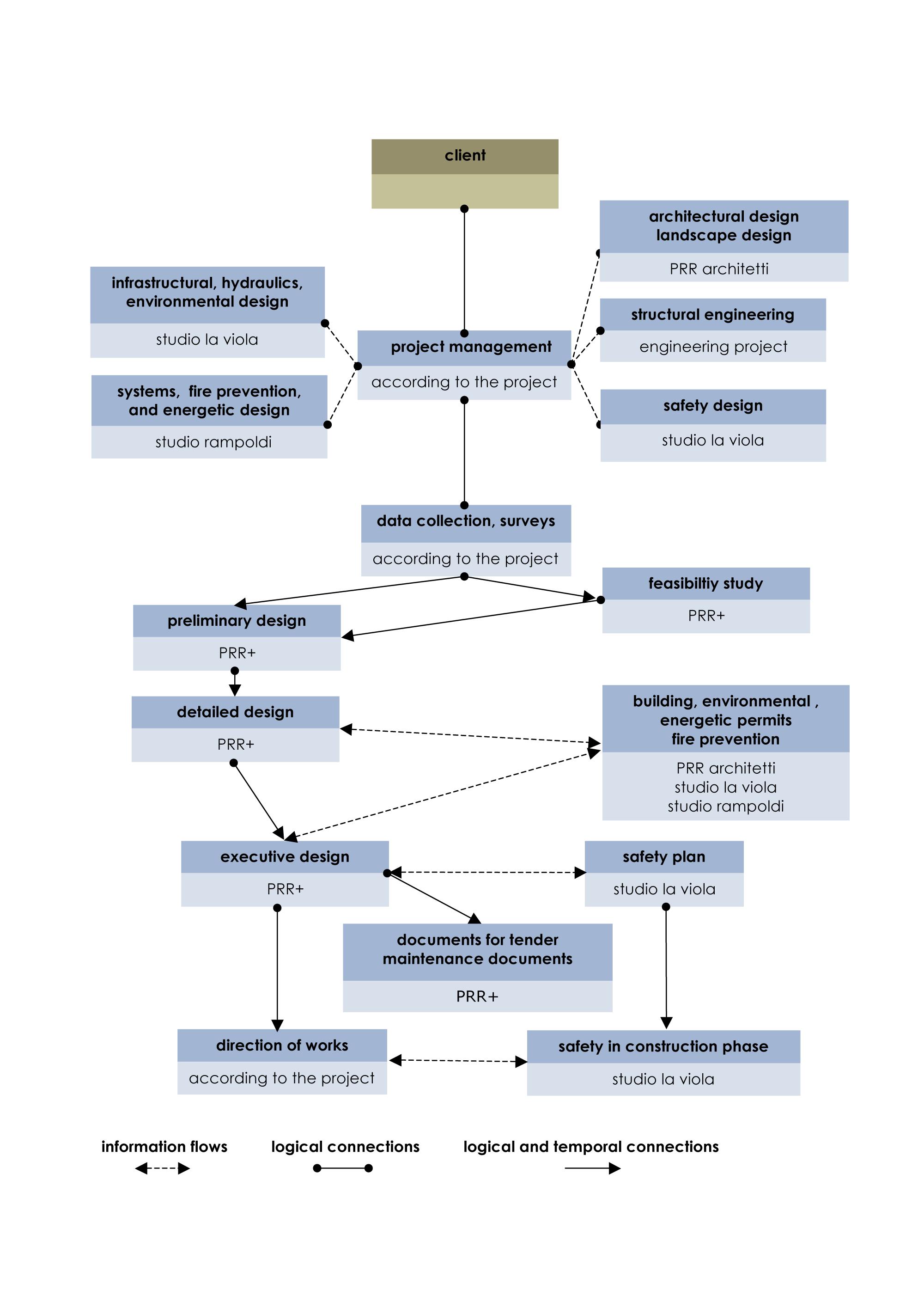 PRR+---project-management